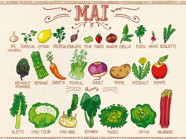 Préférence Les fruits et légumes du mois de mai - Saveurs Magazine ST48